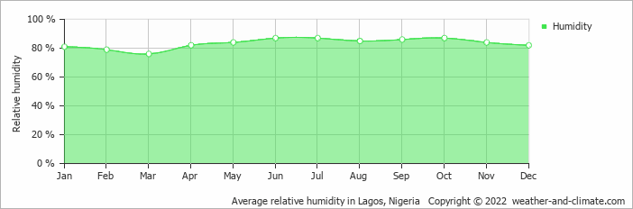 Average relative humidity in Ibadan, Nigeria   Copyright © 2019 www.weather-and-climate.com