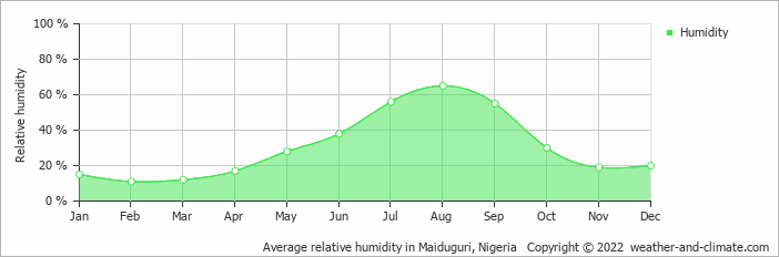 Average relative humidity in Maiduguri, Nigeria   Copyright © 2020 www.weather-and-climate.com
