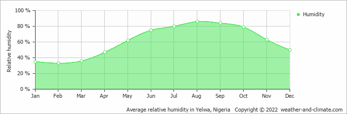 Average relative humidity in Yelwa, Nigeria   Copyright © 2019 www.weather-and-climate.com