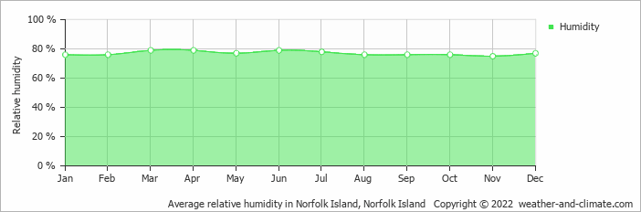 Average relative humidity in Norfolk Island, Norfolk Island   Copyright © 2018 www.weather-and-climate.com