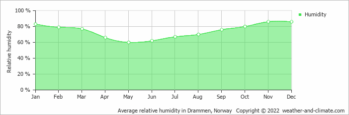 Average relative humidity in Oslo, Norway   Copyright © 2019 www.weather-and-climate.com