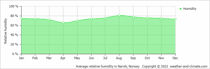 Average relative humidity in Narvik, Norway   Copyright © 2020 www.weather-and-climate.com
