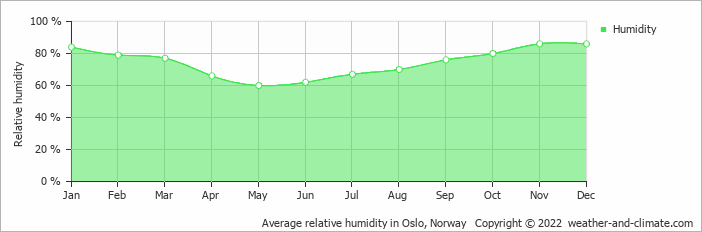Average relative humidity in Oslo, Norway   Copyright © 2020 www.weather-and-climate.com