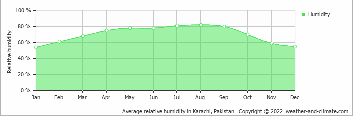 Average relative humidity in Karachi, Pakistan   Copyright © 2013 www.weather-and-climate.com