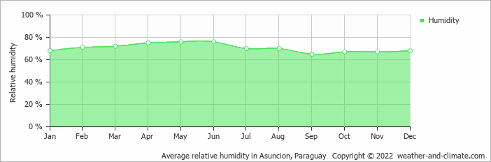 Average relative humidity in Concepcion, Paraguay   Copyright © 2019 www.weather-and-climate.com