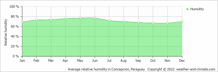 Average relative humidity in Concepcion, Paraguay   Copyright © 2020 www.weather-and-climate.com
