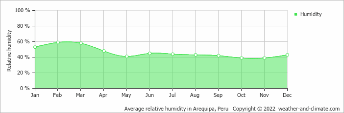 Average relative humidity in Arequipa, Peru   Copyright © 2019 www.weather-and-climate.com
