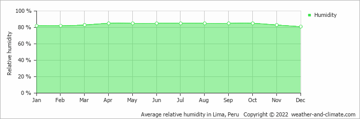 Average relative humidity in Lima, Peru   Copyright © 2019 www.weather-and-climate.com