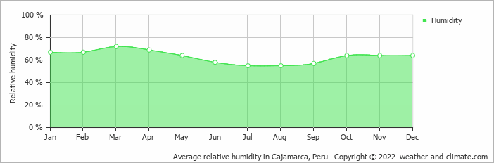 Average relative humidity in Cajamarca, Peru   Copyright © 2013 www.weather-and-climate.com