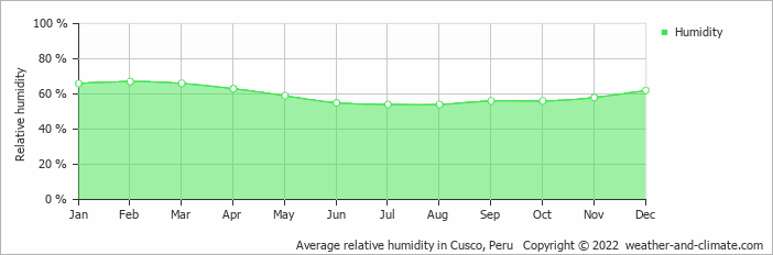 Average relative humidity in Cusco, Peru   Copyright © 2020 www.weather-and-climate.com