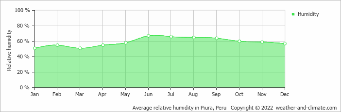 Average relative humidity in Piura, Peru   Copyright © 2019 www.weather-and-climate.com