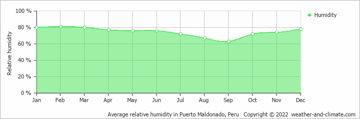 Average relative humidity in Pt. Maldonado, Peru   Copyright © 2020 www.weather-and-climate.com