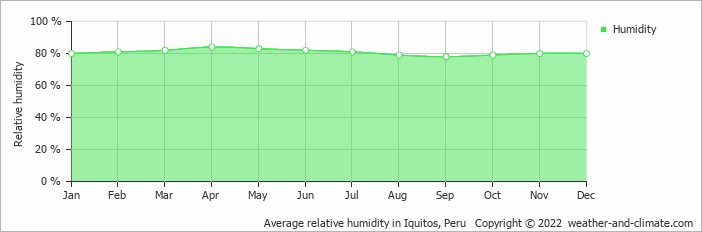 Average relative humidity in Iquitos, Peru   Copyright © 2020 www.weather-and-climate.com
