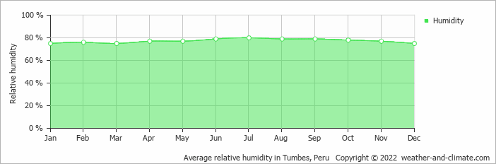 Average relative humidity in Tumbes, Peru   Copyright © 2020 www.weather-and-climate.com