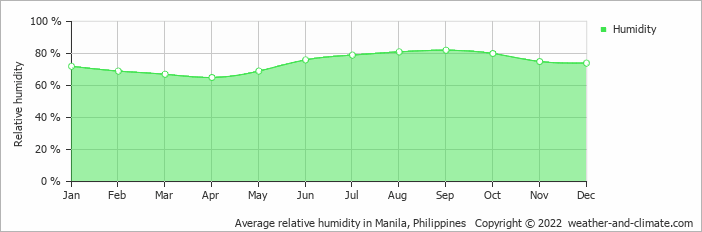 Average relative humidity in Manila, Philippines   Copyright © 2020 www.weather-and-climate.com