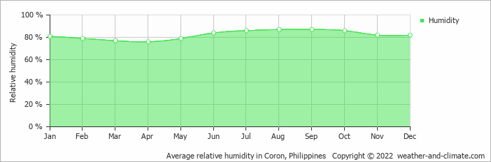 Average relative humidity in Coron, Philippines   Copyright © 2020 www.weather-and-climate.com