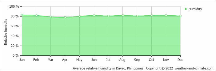 Average relative humidity in Davao, Philippines   Copyright © 2015 www.weather-and-climate.com