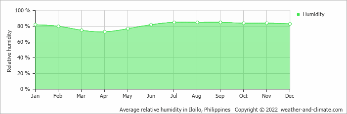 Average relative humidity in Iloilo, Philippines   Copyright © 2013 www.weather-and-climate.com