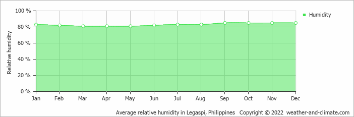 Average relative humidity in Legaspi, Philippines   Copyright © 2020 www.weather-and-climate.com