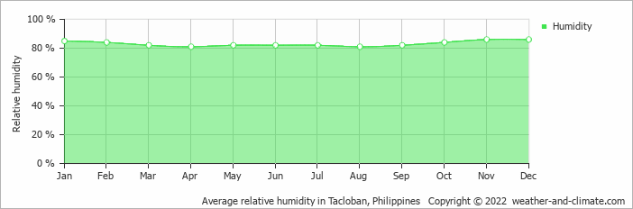Average relative humidity in Tacloban, Philippines   Copyright © 2019 www.weather-and-climate.com
