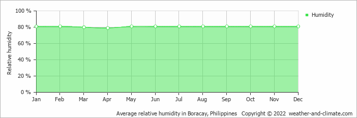 Average relative humidity in Boracay, Philippines   Copyright © 2020 www.weather-and-climate.com