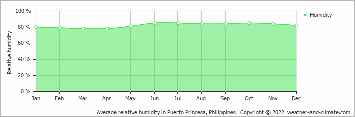 Average relative humidity in Puerto Princesa, Philippines   Copyright © 2020 www.weather-and-climate.com