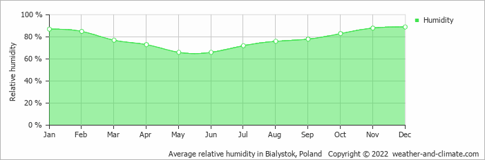 Average relative humidity in Bialystok, Poland   Copyright © 2020 www.weather-and-climate.com