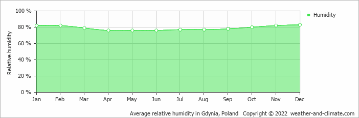Average relative humidity in Gdynia, Poland   Copyright © 2020 www.weather-and-climate.com