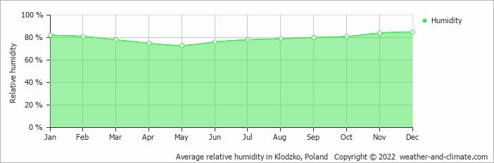 Average relative humidity in Klodzko, Poland   Copyright © 2020 www.weather-and-climate.com
