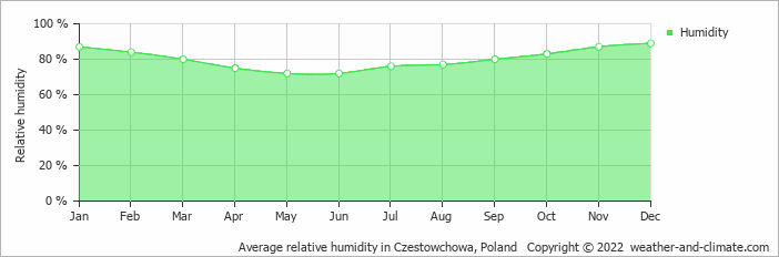 Average relative humidity in Czestowchowa, Poland   Copyright © 2019 www.weather-and-climate.com