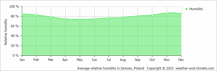 Average relative humidity in Zamosc, Poland   Copyright © 2019 www.weather-and-climate.com