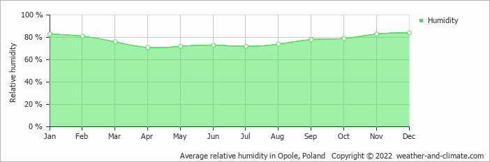 Average relative humidity in Opole, Poland   Copyright © 2020 www.weather-and-climate.com