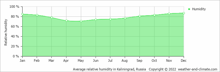 Average relative humidity in Kaliningrad, Russia   Copyright © 2020 www.weather-and-climate.com