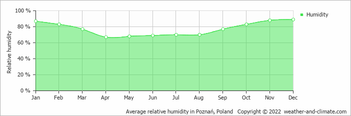 Average relative humidity in Poznań, Poland   Copyright © 2020 www.weather-and-climate.com