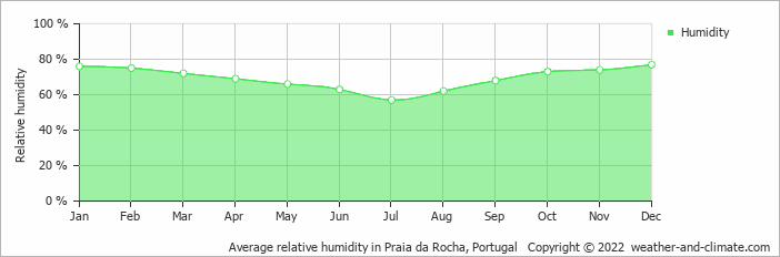 Average relative humidity in Praia da Rocha, Portugal   Copyright © 2020 www.weather-and-climate.com