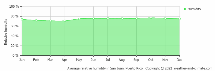 Average relative humidity in San Juan, Puerto Rico   Copyright © 2020 www.weather-and-climate.com