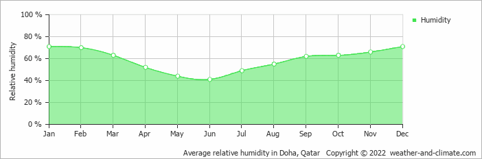 Average relative humidity in Doha, Qatar   Copyright © 2020 www.weather-and-climate.com