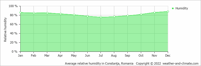 Average relative humidity in Constanţa, Romania   Copyright © 2018 www.weather-and-climate.com