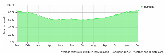 Average relative humidity in Iaşi, Romania   Copyright © 2018 www.weather-and-climate.com