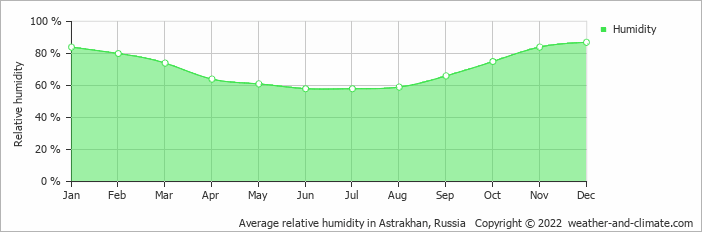 Average relative humidity in Astrakhan, Russia   Copyright © 2019 www.weather-and-climate.com