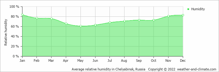 Average relative humidity in Jekaterinburg, Russia   Copyright © 2019 www.weather-and-climate.com