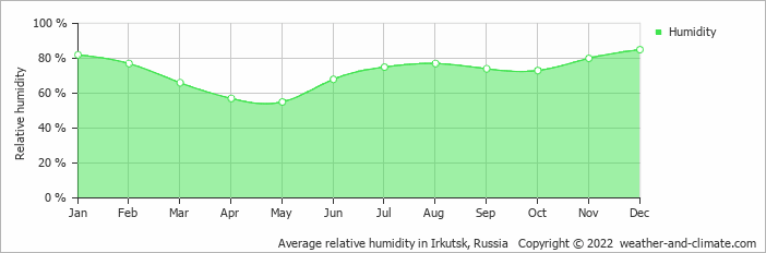 Average relative humidity in Irkutsk, Russia   Copyright © 2020 www.weather-and-climate.com