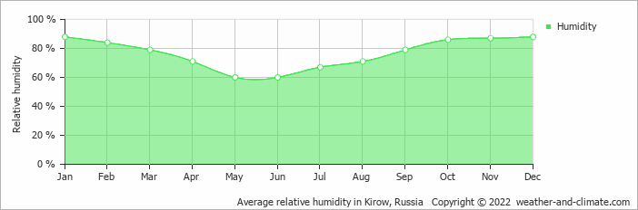 Average relative humidity in Kirow, Russia   Copyright © 2015 www.weather-and-climate.com