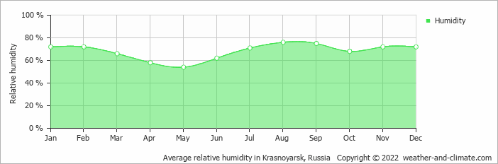 Average relative humidity in Krasnoyarsk, Russia   Copyright © 2015 www.weather-and-climate.com