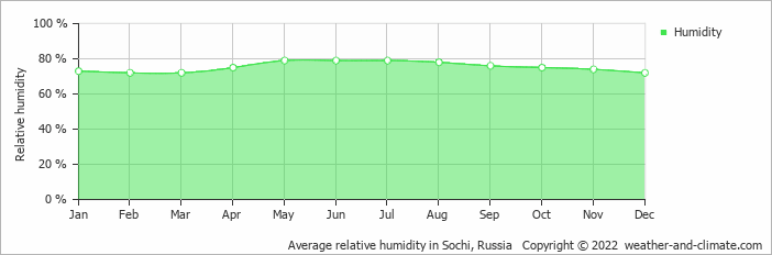 Average relative humidity in Sochi, Russia   Copyright © 2019 www.weather-and-climate.com