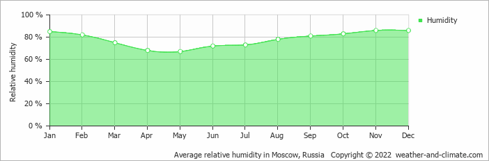 Average relative humidity in Moscow, Russia   Copyright © 2020 www.weather-and-climate.com