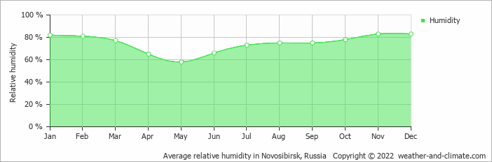 Average relative humidity in Novosibirsk, Russia   Copyright © 2019 www.weather-and-climate.com