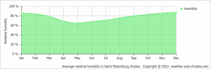 Average relative humidity in Saint Petersburg, Russia   Copyright © 2020 www.weather-and-climate.com