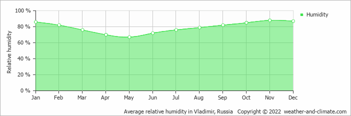 Average relative humidity in Moscow, Russia   Copyright © 2019 www.weather-and-climate.com