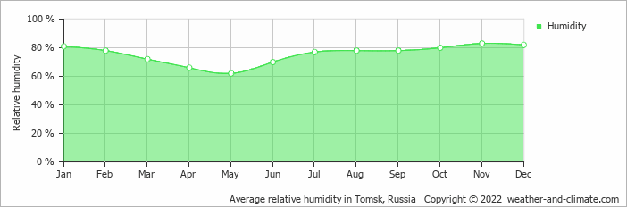 Average relative humidity in Novosibirsk, Russia   Copyright © 2020 www.weather-and-climate.com
